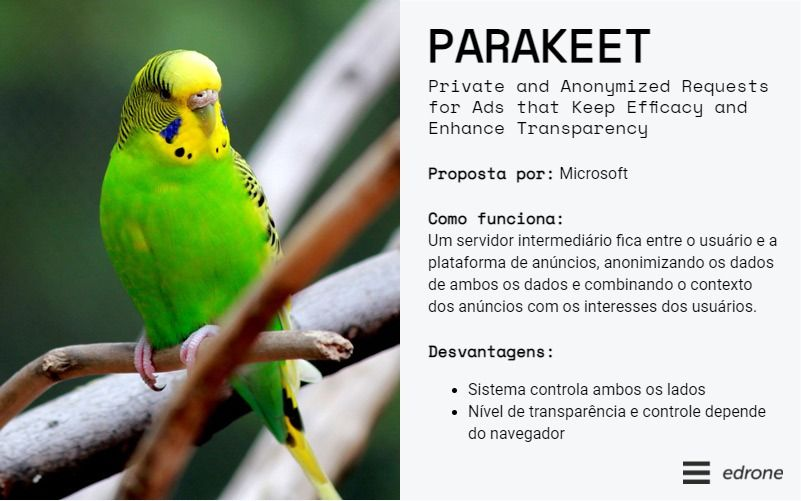 descrição geral do PARAKEET - Private and Anonymized Requests for Ads that Keep Efficacy and Enhance Transparency