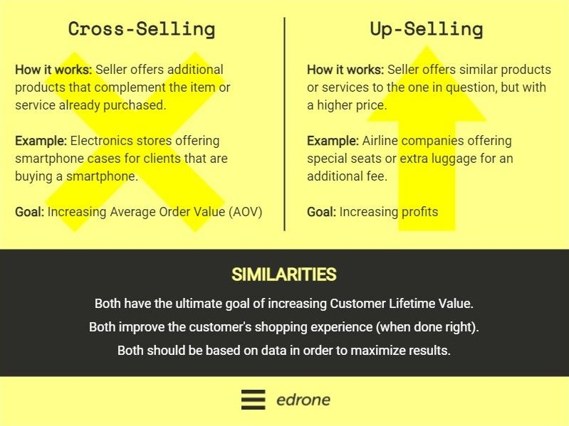 differences and similarities between cross-selling and up-selling