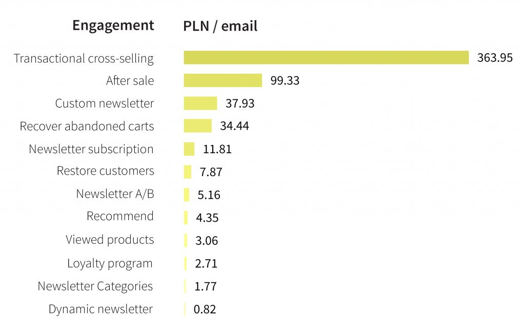 pln-email
