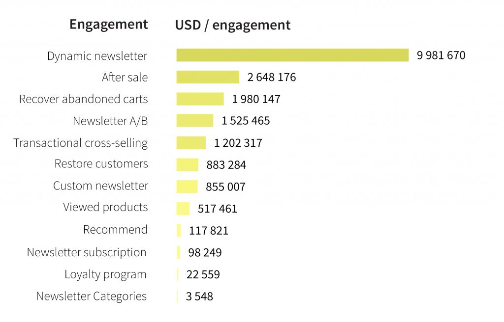 usd-engagements